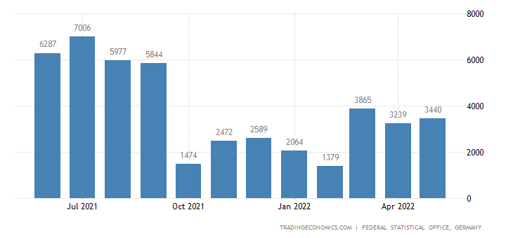 Germany Imports from El Salvador