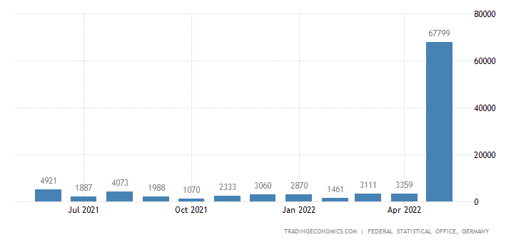 Germany Imports from Equatorial Guinea