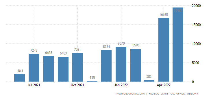 Germany Imports from Gabon