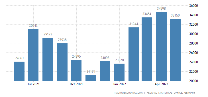 Germany Imports from Grain