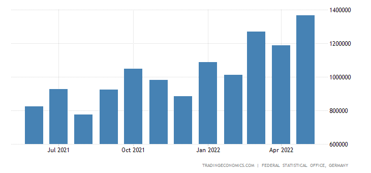 Germany Imports from India