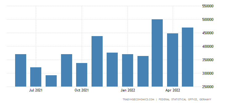 Germany Imports from Indonesia