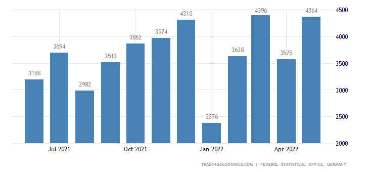 Germany Imports from Mauritius