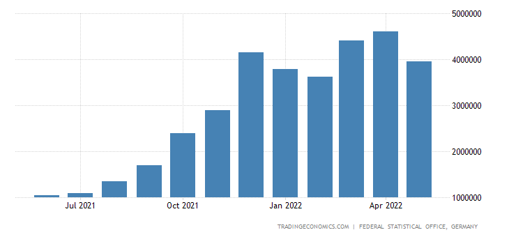 Germany Imports from Norway