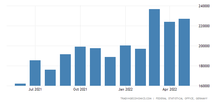 Germany Imports from Pakistan