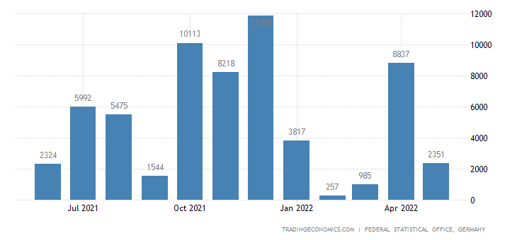 Germany Imports from Sierra Leone
