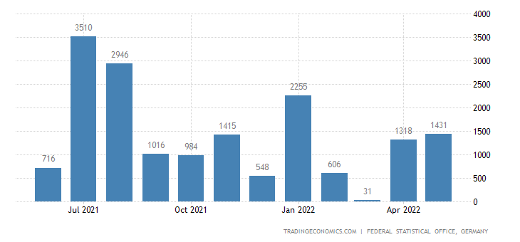 Germany Imports from Sudan
