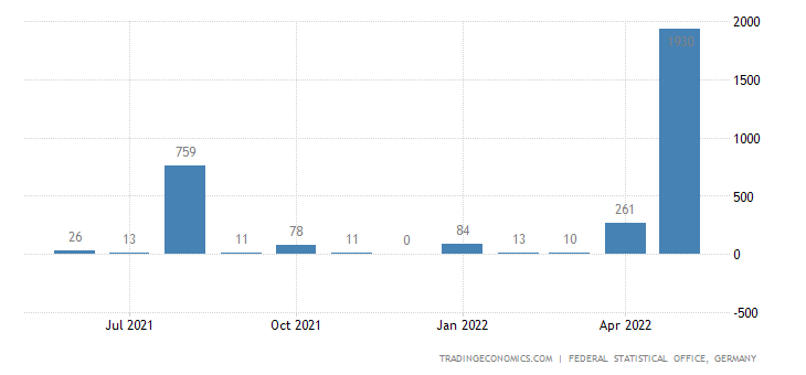 Germany Imports from Turkmenistan