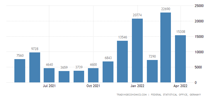 Germany Imports from United Republic of Tanzania