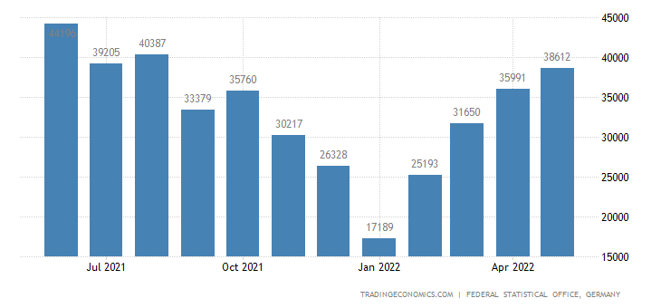 Germany Imports of Beer