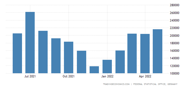 Germany Imports of Cutting Wood