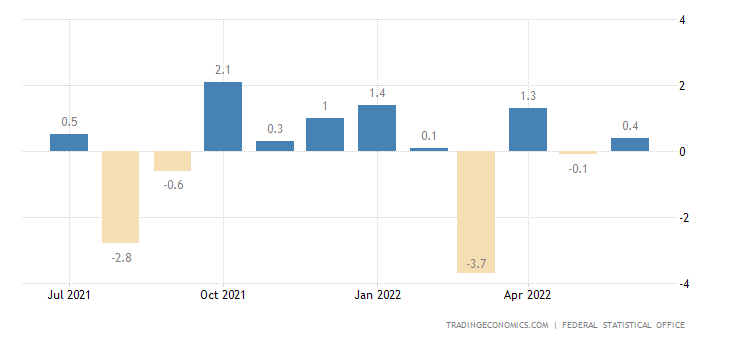 Germany Industrial Production MoM