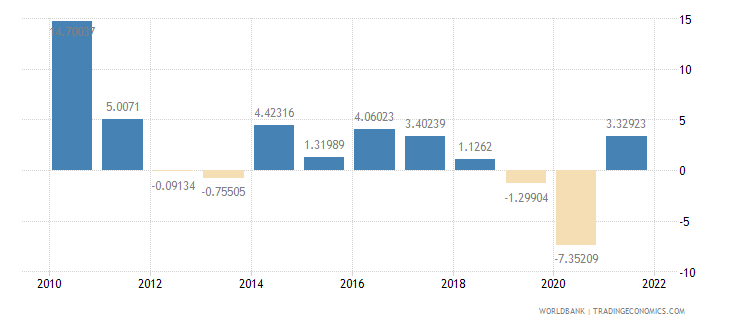 germany industry value added annual percent growth wb data