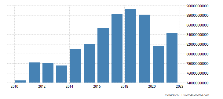 germany industry value added constant lcu wb data