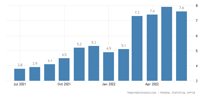 Germany Inflation Rate