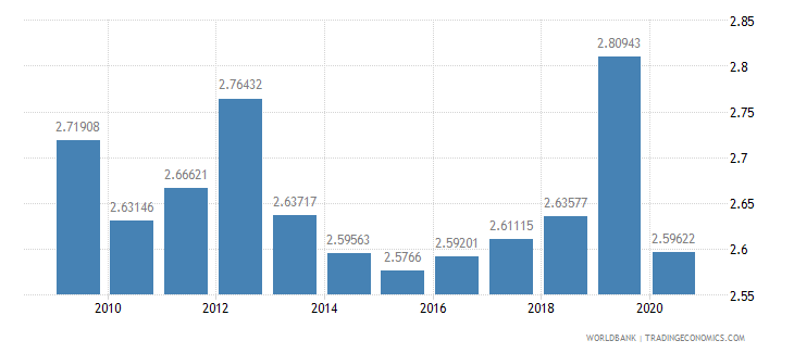 germany military expenditure percent of central government expenditure wb data