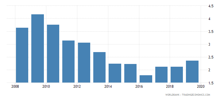 germany outstanding international public debt securities to gdp percent wb data
