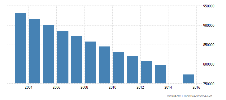 germany population age 14 total wb data
