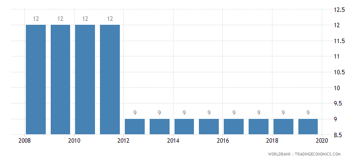 germany tax payments number wb data