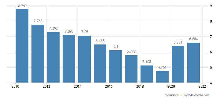 germany unemployment youth female percent of female labor force ages 15 24 wb data