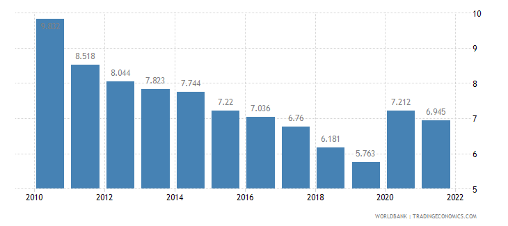germany unemployment youth total percent of total labor force ages 15 24 wb data