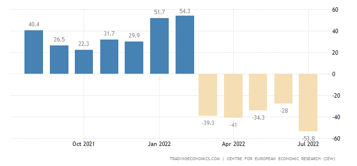 Germany Zew Economic Sentiment Index