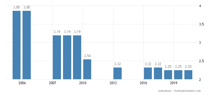 ghana binding coverage manufactured products percent wb data