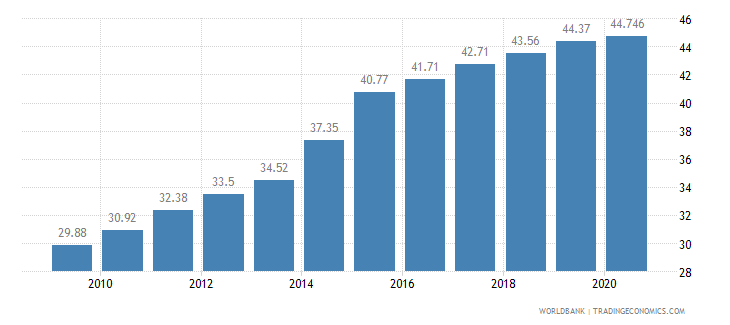 ghana employees services male percent of male employment wb data