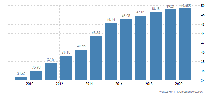 ghana employment in services percent of total employment wb data