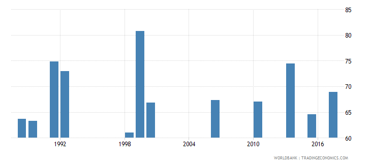 ghana employment to population ratio 15 total percent national estimate wb data