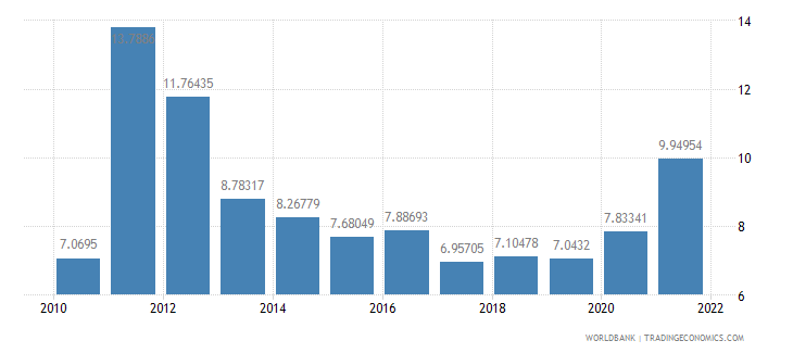 ghana general government final consumption expenditure percent of gdp wb data