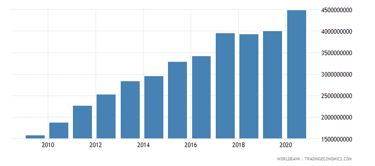 ghana ibrd loans and ida credits dod us dollar wb data