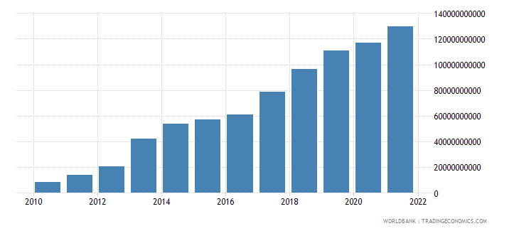 ghana industry value added current lcu wb data