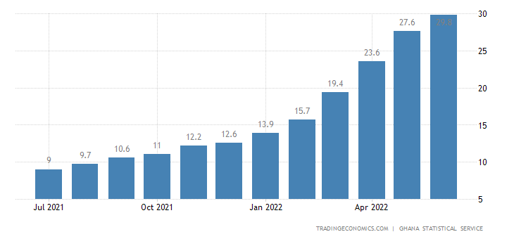 Ghana Inflation Rate