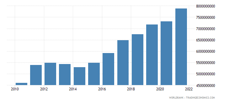 ghana manufacturing value added constant 2000 us dollar wb data