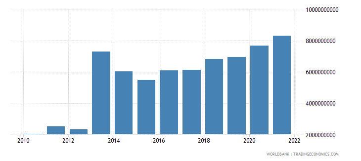 ghana manufacturing value added us dollar wb data