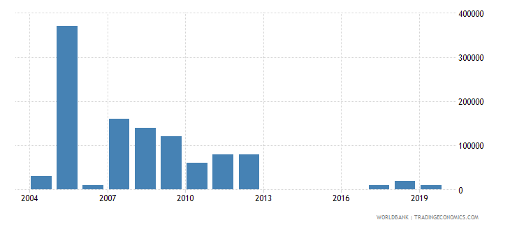 ghana net bilateral aid flows from dac donors greece us dollar wb data