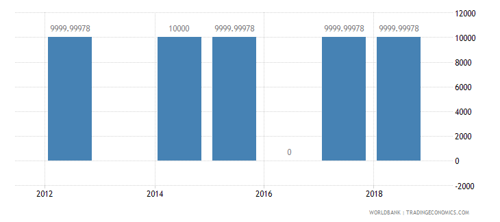 ghana net bilateral aid flows from dac donors portugal us dollar wb data
