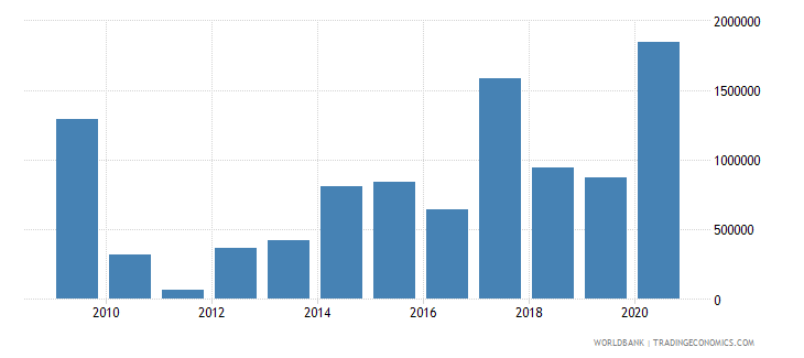 ghana net bilateral aid flows from dac donors sweden us dollar wb data