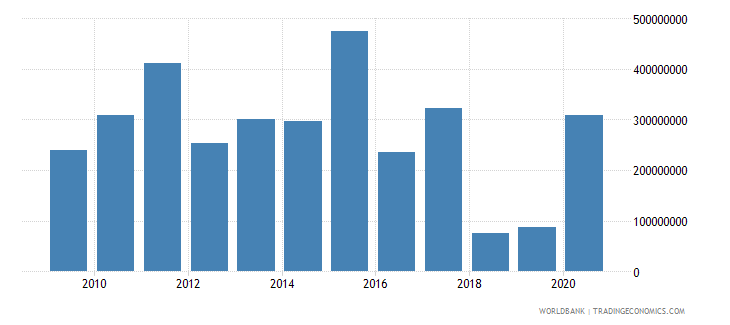 ghana net financial flows ida nfl us dollar wb data