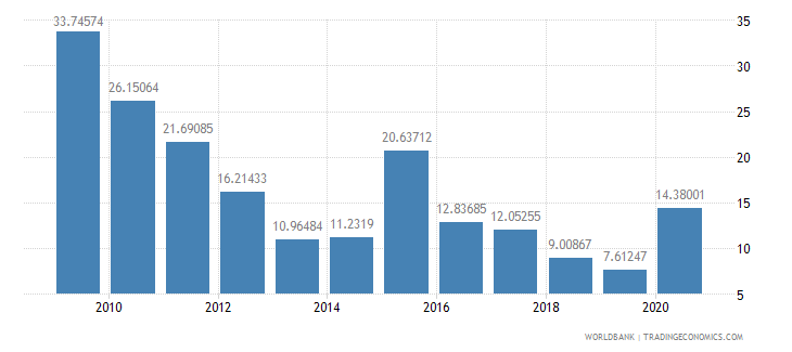 ghana net oda received percent of central government expense wb data