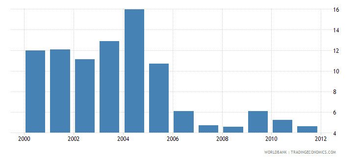 ghana net oda received percent of gdp wb data