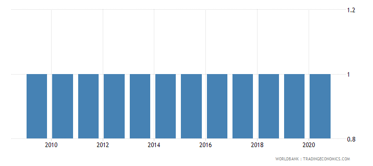 ghana per capita gdp growth wb data
