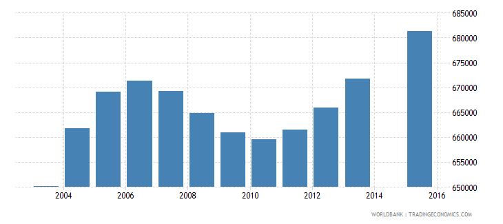 ghana population age 0 total wb data