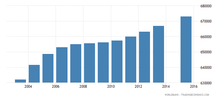 ghana population age 1 total wb data