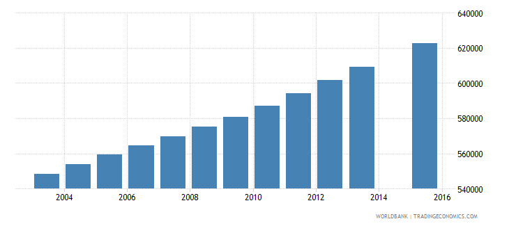 ghana population age 10 total wb data