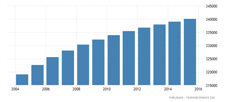 ghana population age 2 male wb data