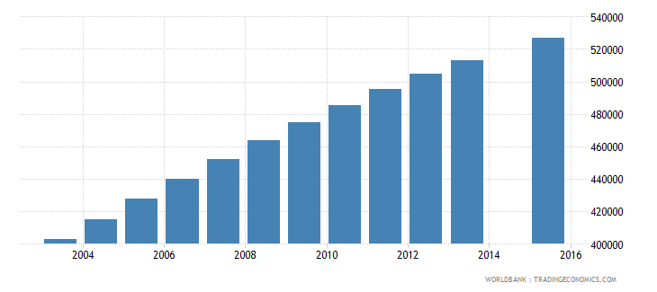 ghana population age 23 total wb data