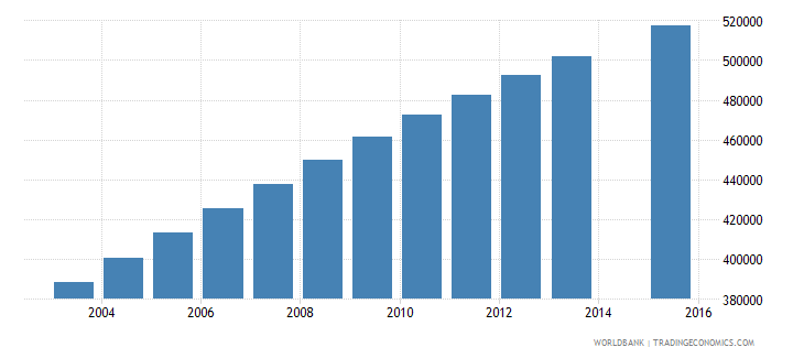 ghana population age 24 total wb data