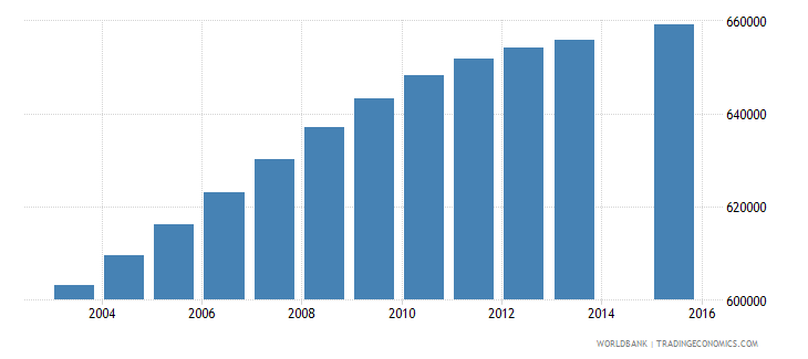 ghana population age 3 total wb data